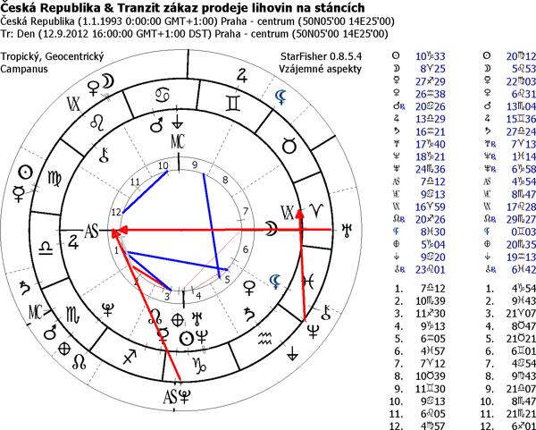 Astrologie Forum Otazek A Odpovedi